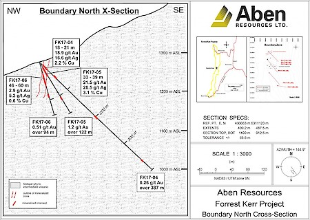Boundary North 2018 Drill Cross Section at Forrest Kerr Project, BC