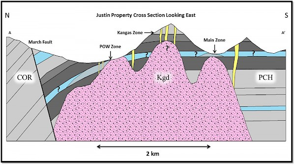 Justin Property-Scale Cross Section